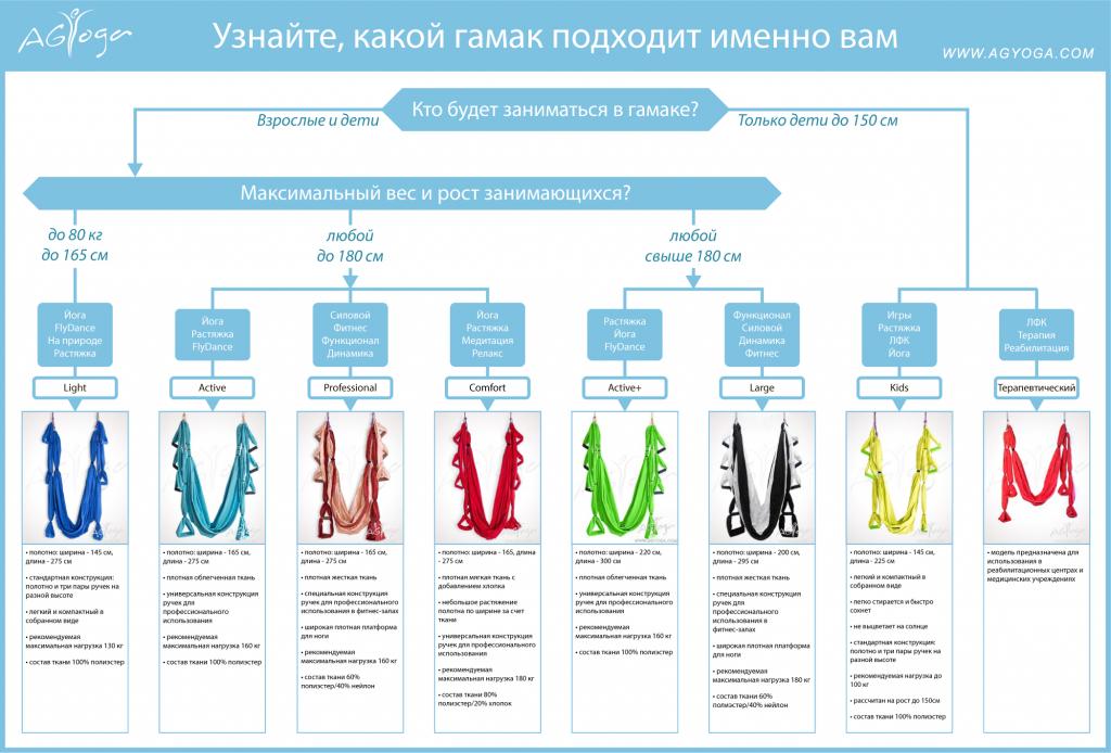 Схема выбора спортивного гамака для йоги или фитнеса